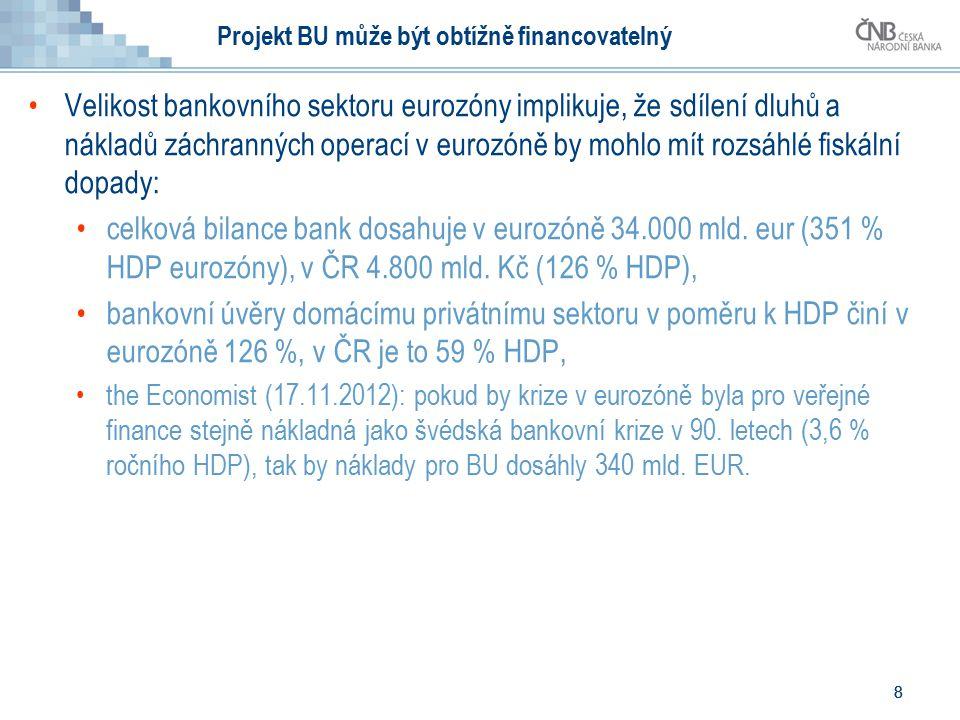 8 8 Projekt BU může být obtížně financovatelný Velikost bankovního sektoru eurozóny implikuje, že sdílení dluhů a nákladů záchranných operací v eurozóně by mohlo mít rozsáhlé fiskální dopady: celková bilance bank dosahuje v eurozóně 34.000 mld.