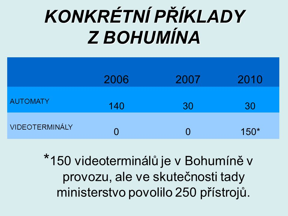 KONKRÉTNÍ PŘÍKLADY Z BOHUMÍNA * 150 videoterminálů je v Bohumíně v provozu, ale ve skutečnosti tady ministerstvo povolilo 250 přístrojů.