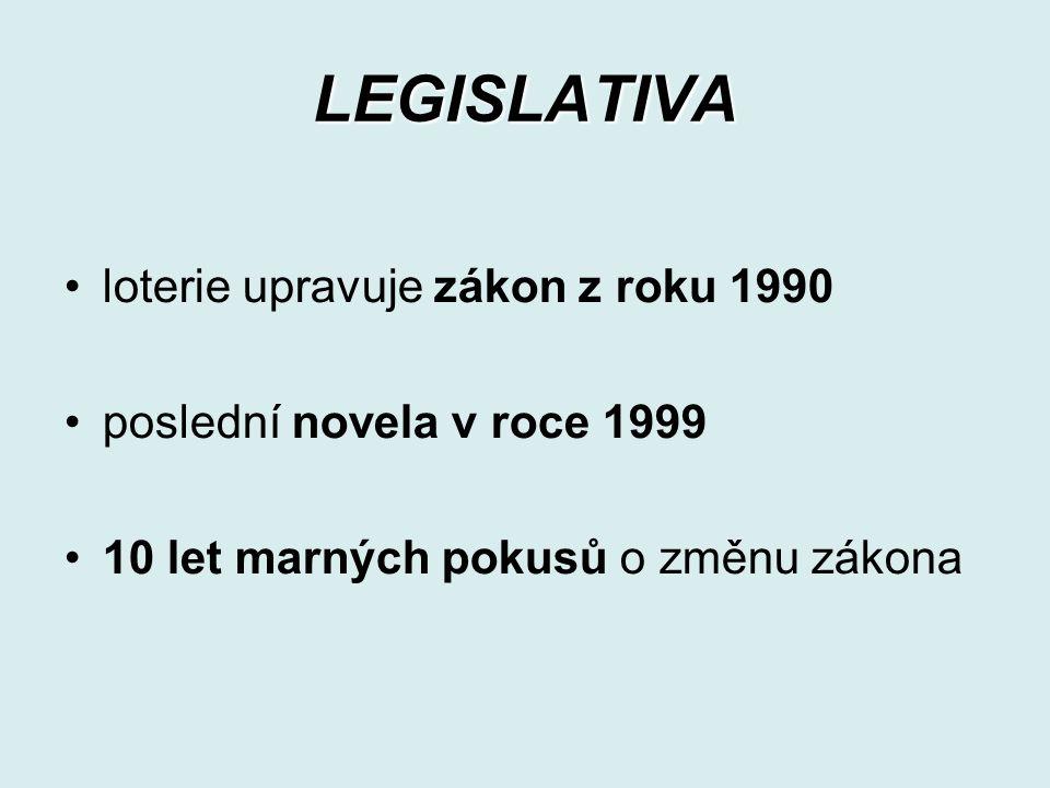 LEGISLATIVA loterie upravuje zákon z roku 1990 poslední novela v roce 1999 10 let marných pokusů o změnu zákona