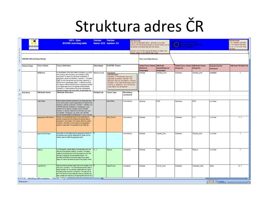 Struktura adres ČR