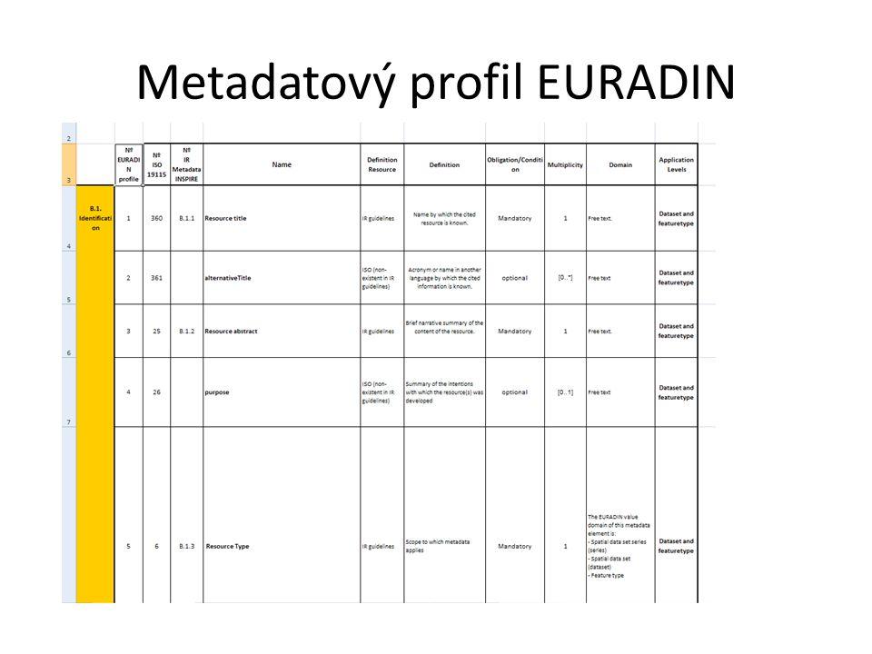 Metadatový profil EURADIN