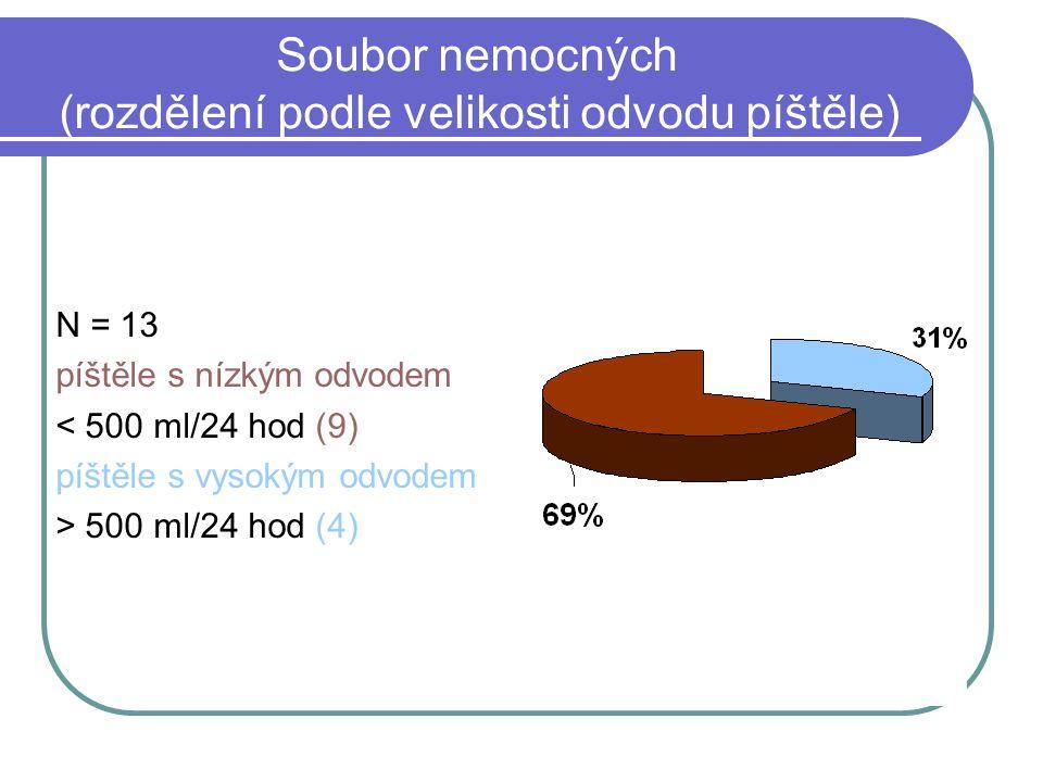 Soubor nemocných (rozdělení podle velikosti odvodu píštěle) N = 13 píštěle s nízkým odvodem < 500 ml/24 hod (9) píštěle s vysokým odvodem > 500 ml/24