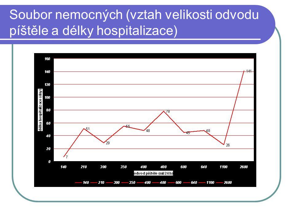 Soubor nemocných (vztah velikosti odvodu píštěle a délky hospitalizace)