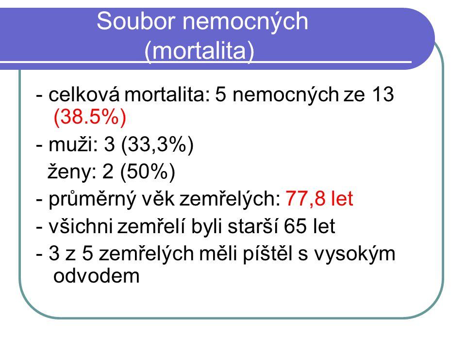 Soubor nemocných (mortalita) - celková mortalita: 5 nemocných ze 13 (38.5%) - muži: 3 (33,3%) ženy: 2 (50%) - průměrný věk zemřelých: 77,8 let - všich