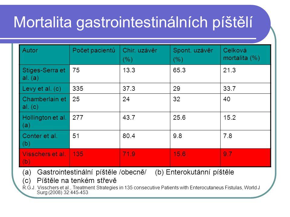 Mortalita gastrointestinálních píštělí (a) Gastrointestinální píštěle /obecně/ (b) Enterokutánní píštěle (c) Píštěle na tenkém střevě R.G.J. Visschers