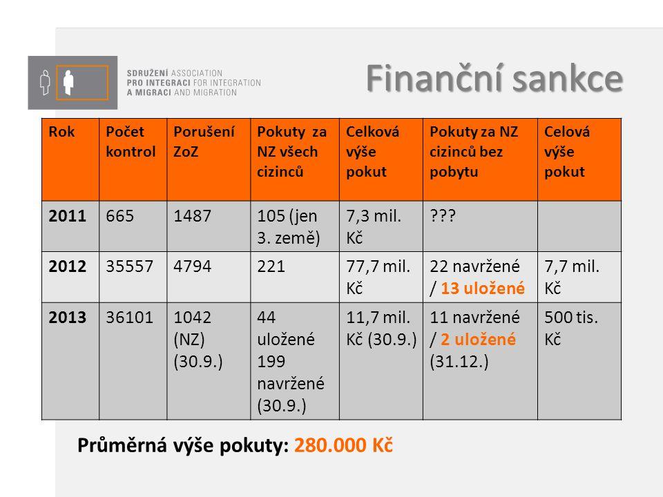 Finanční sankce RokPočet kontrol Porušení ZoZ Pokuty za NZ všech cizinců Celková výše pokut Pokuty za NZ cizinců bez pobytu Celová výše pokut 20116651