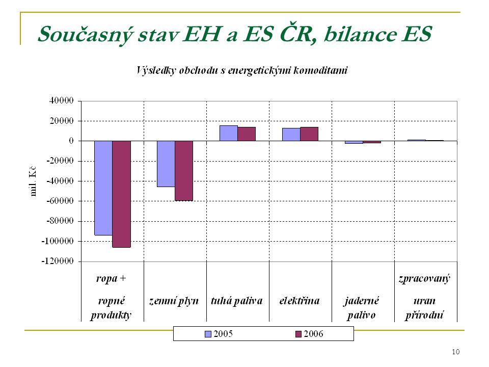 10 Současný stav EH a ES ČR, bilance ES