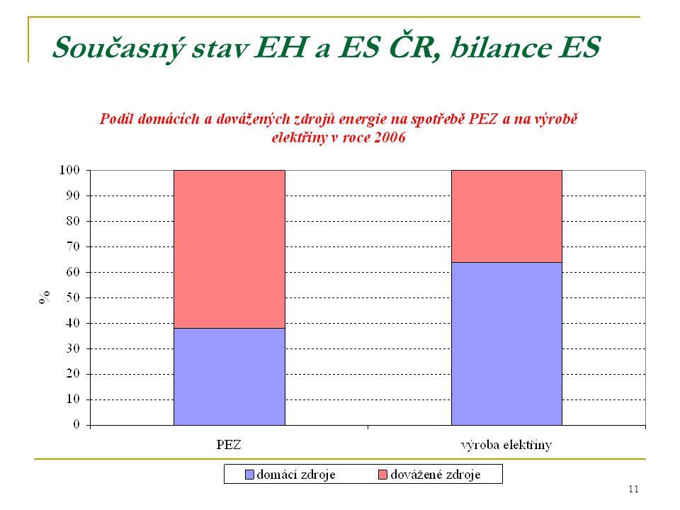 11 Současný stav EH a ES ČR, bilance ES