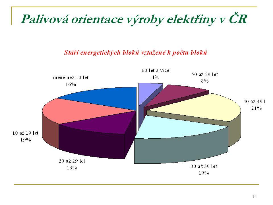 14 Palivová orientace výroby elektřiny v ČR