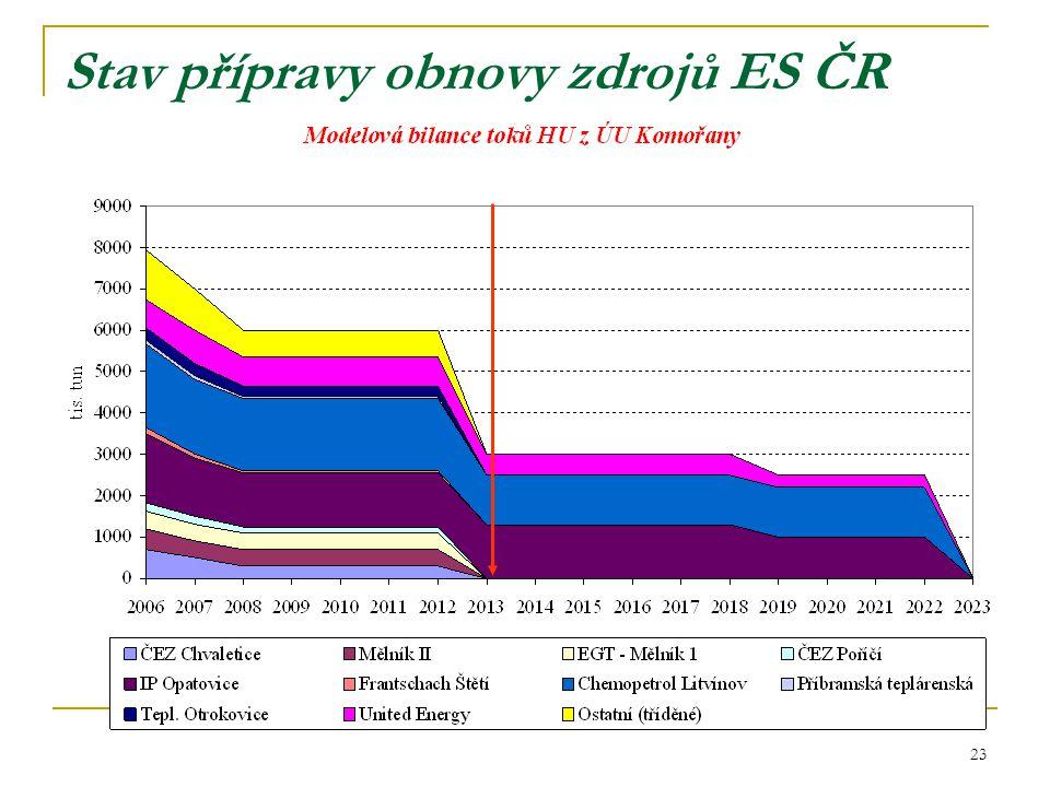 23 Stav přípravy obnovy zdrojů ES ČR