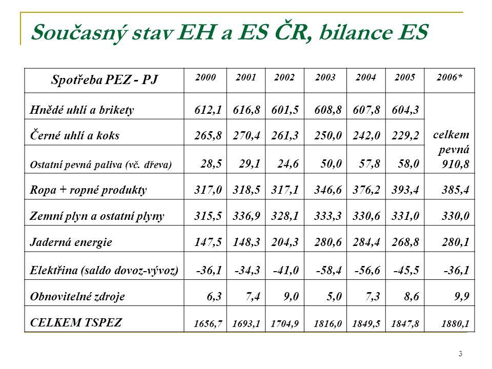 3 Současný stav EH a ES ČR, bilance ES Spotřeba PEZ - PJ 2000200120022003200420052006* Hnědé uhlí a brikety612,1616,8601,5608,8607,8604,3 celkem pevná