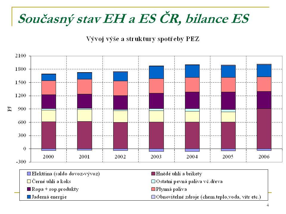 4 Současný stav EH a ES ČR, bilance ES