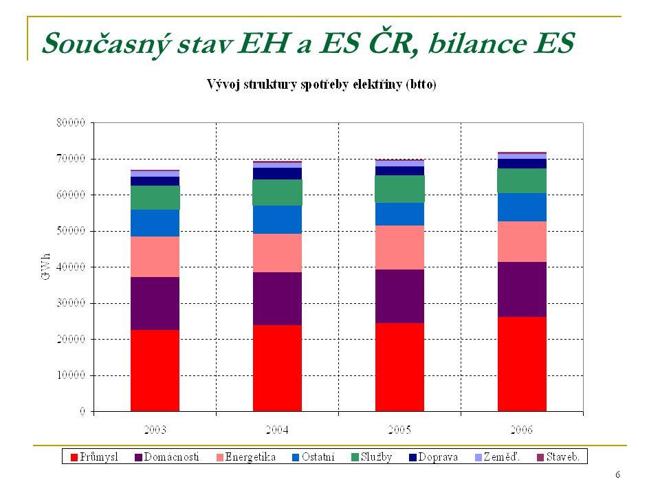 6 Současný stav EH a ES ČR, bilance ES