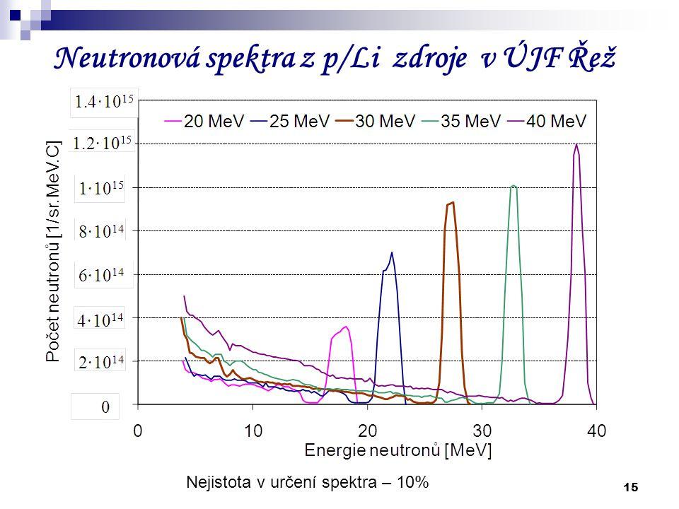 15 Neutronová spektra z p/Li zdroje v ÚJF Řež Nejistota v určení spektra – 10%
