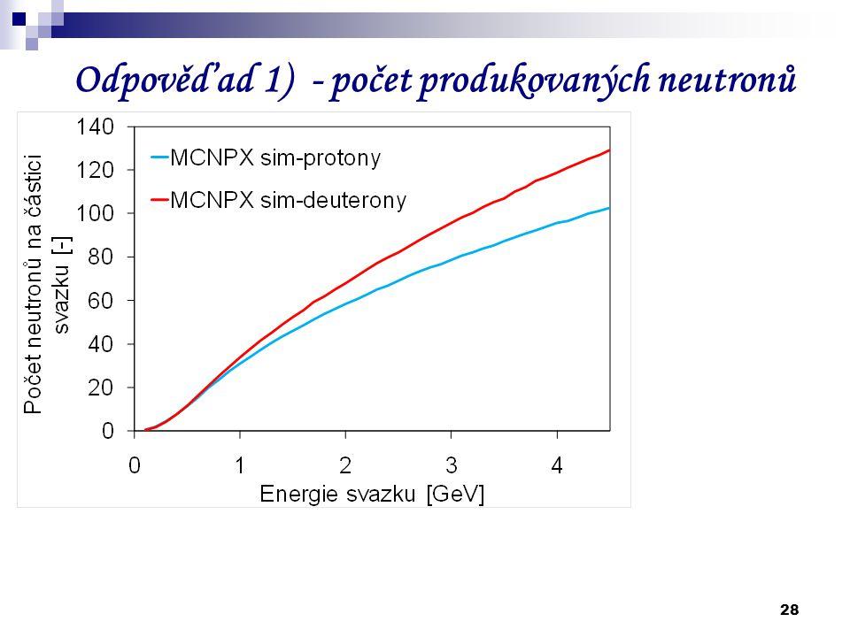 28 Odpověď ad 1) - počet produkovaných neutronů