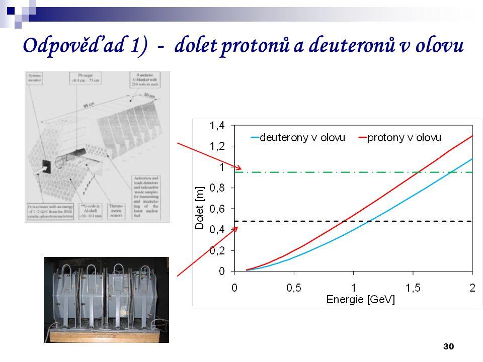 30 Odpověď ad 1) - dolet protonů a deuteronů v olovu