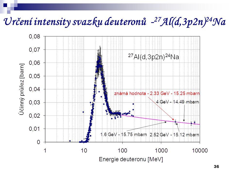 36 Určení intensity svazku deuteronů - 27 Al(d,3p2n) 24 Na