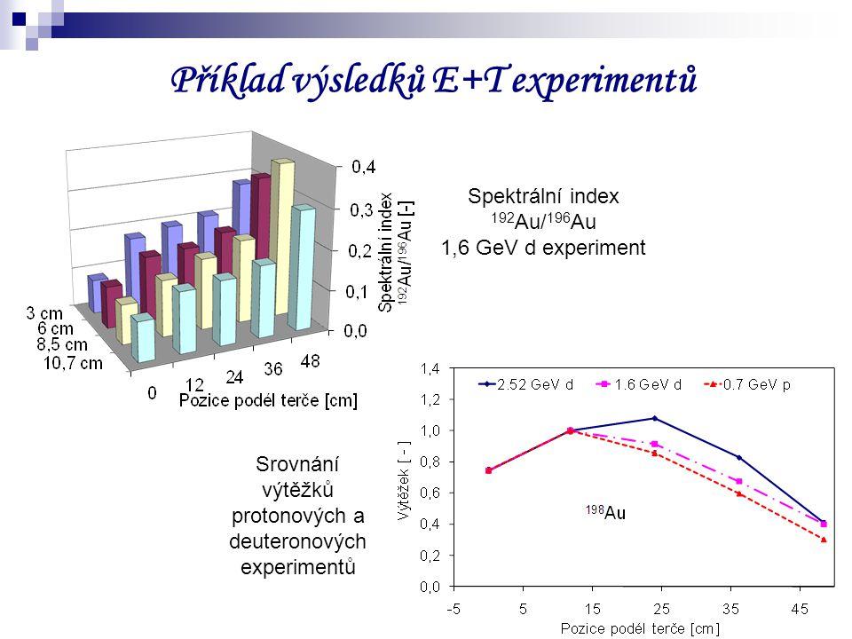 7 Příklad výsledků E+T experimentů Srovnání výtěžků protonových a deuteronových experimentů Spektrální index 192 Au/ 196 Au 1,6 GeV d experiment