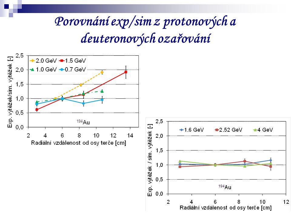 9 Porovnání exp/sim z protonových a deuteronových ozařování
