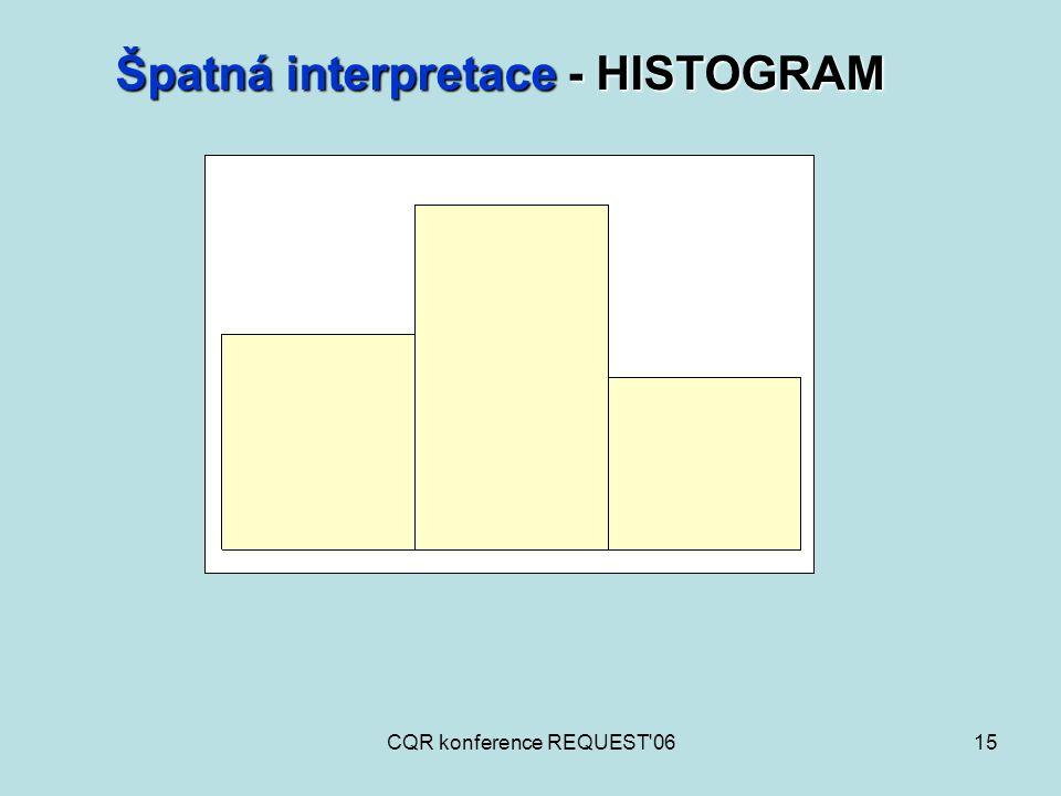 CQR konference REQUEST'0615 Špatná interpretace - HISTOGRAM