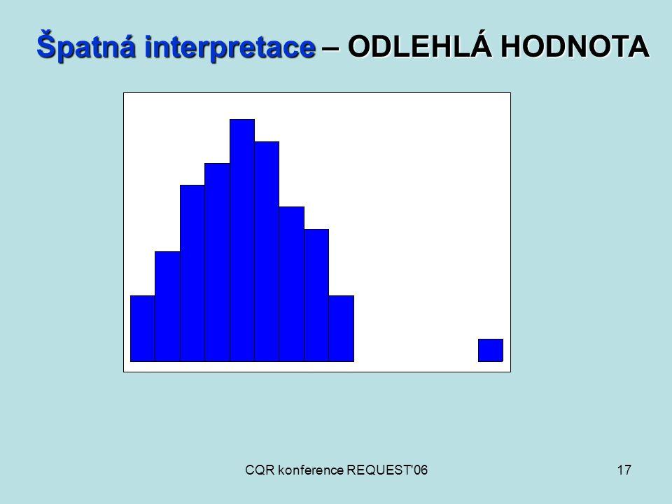 CQR konference REQUEST'0617 Špatná interpretace – ODLEHLÁ HODNOTA