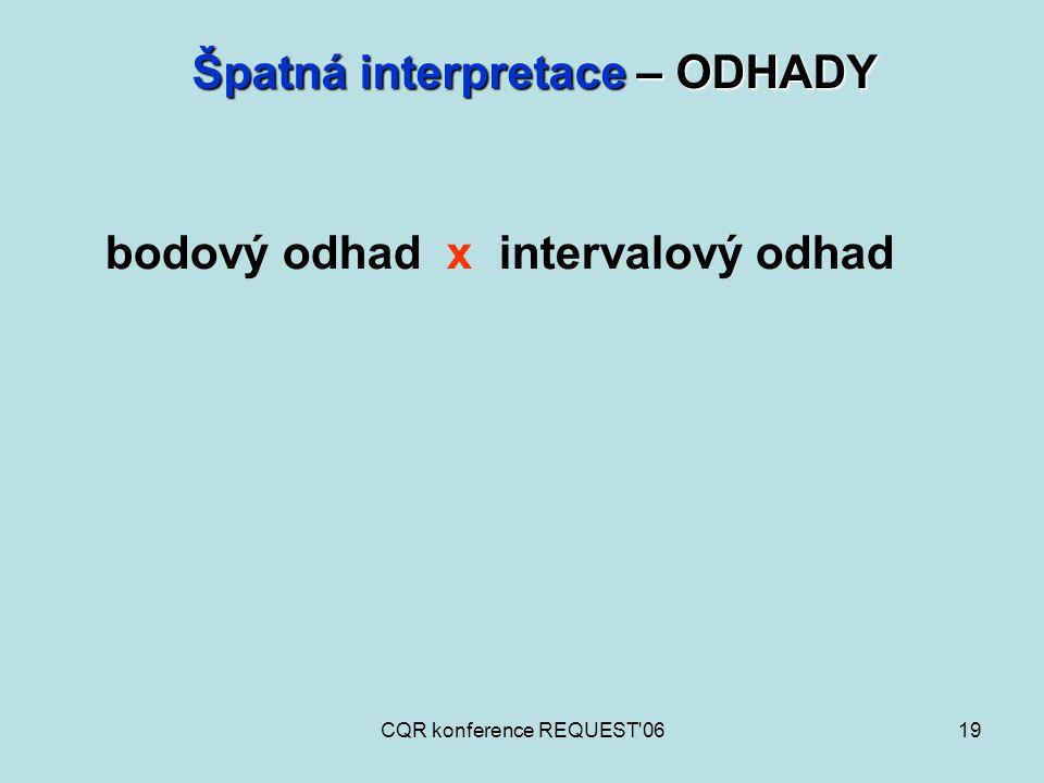 CQR konference REQUEST'0619 Špatná interpretace – ODHADY bodový odhad x intervalový odhad