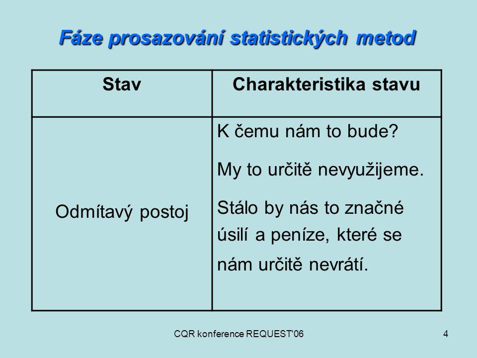 CQR konference REQUEST'064 Fáze prosazování statistických metod StavCharakteristika stavu Odmítavý postoj K čemu nám to bude? My to určitě nevyužijeme