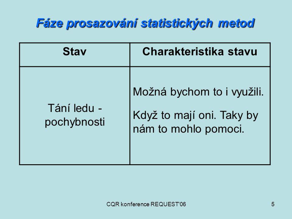 CQR konference REQUEST'065 Fáze prosazování statistických metod StavCharakteristika stavu Tání ledu - pochybnosti Možná bychom to i využili. Když to m