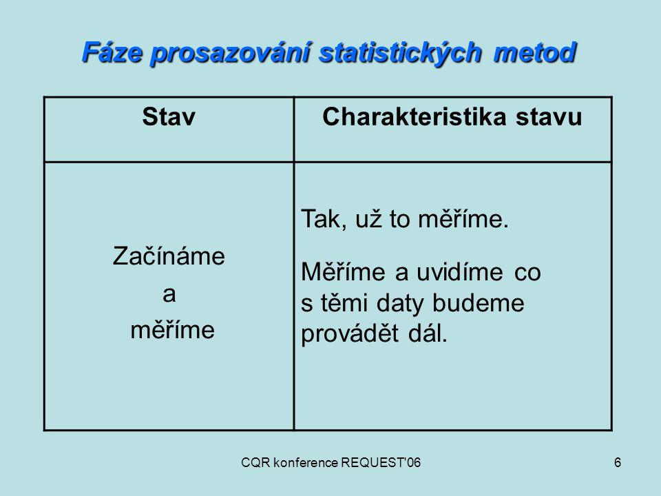 CQR konference REQUEST 067 Fáze prosazování statistických metod StavCharakteristika stavu Měříme a vyhodnocujeme Měření je pro nás samozřejmostí a data se pokoušíme snad správně vyhodnotit.