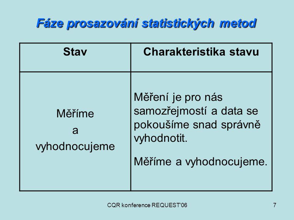 CQR konference REQUEST 068 Fáze prosazování statistických metod StavCharakteristika stavu Vyhodnocujeme a využíváme vyhodnocení Měříme, vyhodnocuje a výsledky plně využíváme.