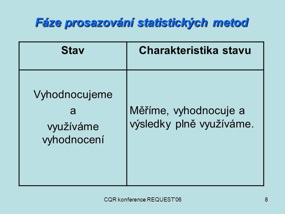 CQR konference REQUEST'068 Fáze prosazování statistických metod StavCharakteristika stavu Vyhodnocujeme a využíváme vyhodnocení Měříme, vyhodnocuje a