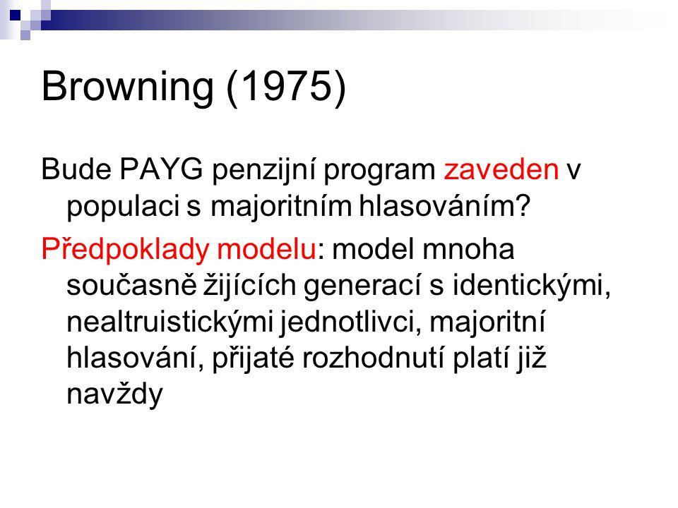 Browning (1975) Bude PAYG penzijní program zaveden v populaci s majoritním hlasováním.