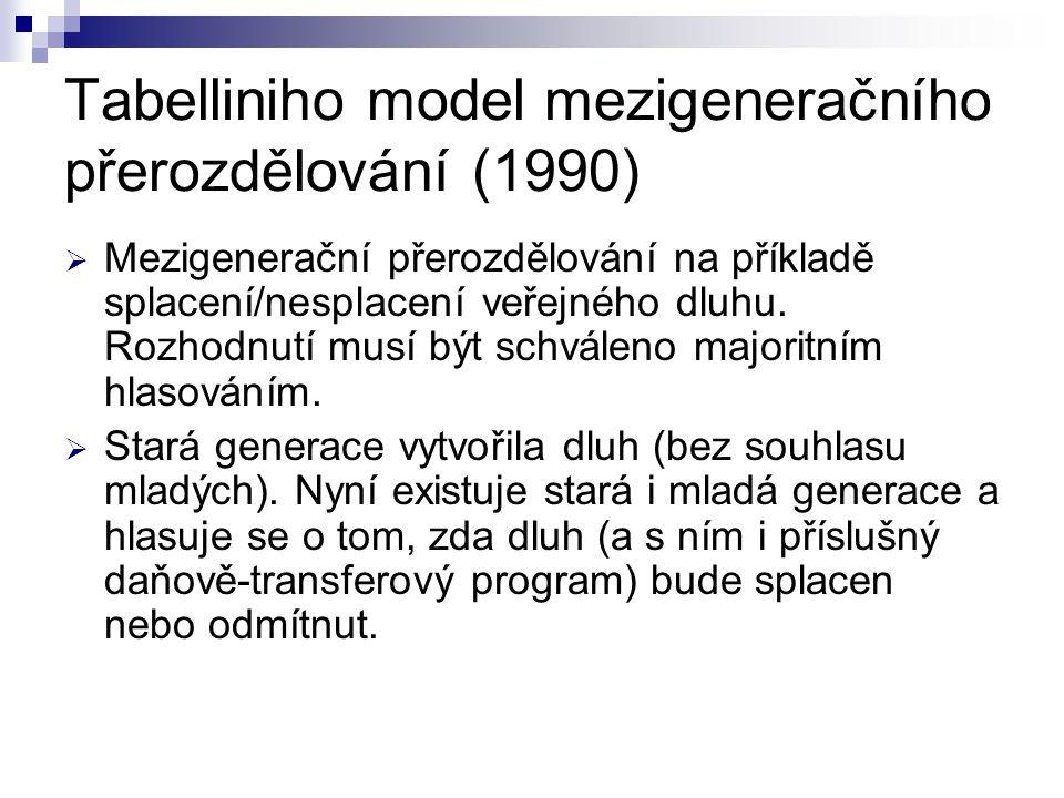 Tabelliniho model mezigeneračního přerozdělování (1990)  Mezigenerační přerozdělování na příkladě splacení/nesplacení veřejného dluhu.