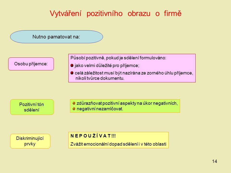 14 Vytváření pozitivního obrazu o firmě Nutno pamatovat na: Osobu příjemce: Působí pozitivně, pokud je sdělení formulováno: jako velmi důležité pro př