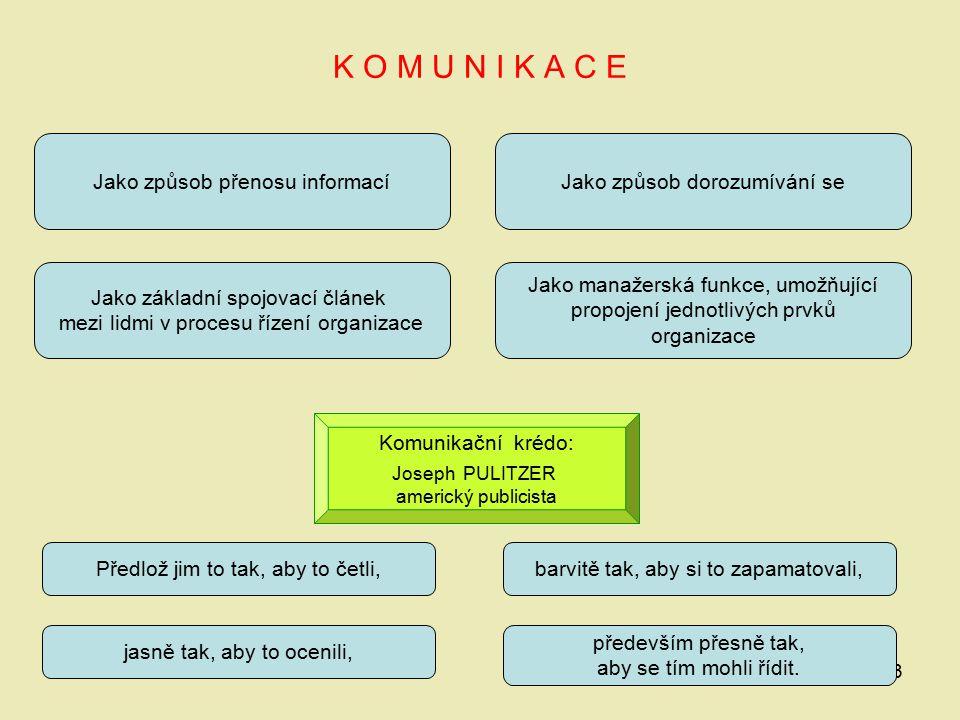 3 K O M U N I K A C E Jako způsob přenosu informací Jako základní spojovací článek mezi lidmi v procesu řízení organizace Jako způsob dorozumívání se