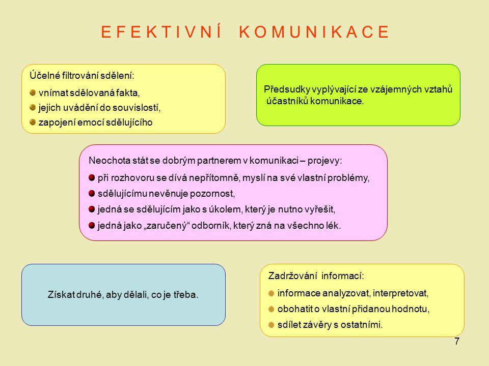 7 E F E K T I V N Í K O M U N I K A C E Účelné filtrování sdělení: vnímat sdělovaná fakta, jejich uvádění do souvislostí, zapojení emocí sdělujícího P