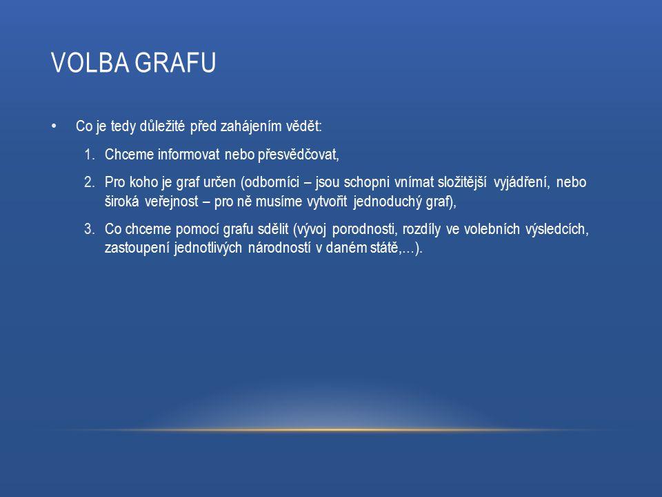 VOLBA GRAFU Co je tedy důležité před zahájením vědět: 1.Chceme informovat nebo přesvědčovat, 2.Pro koho je graf určen (odborníci – jsou schopni vnímat