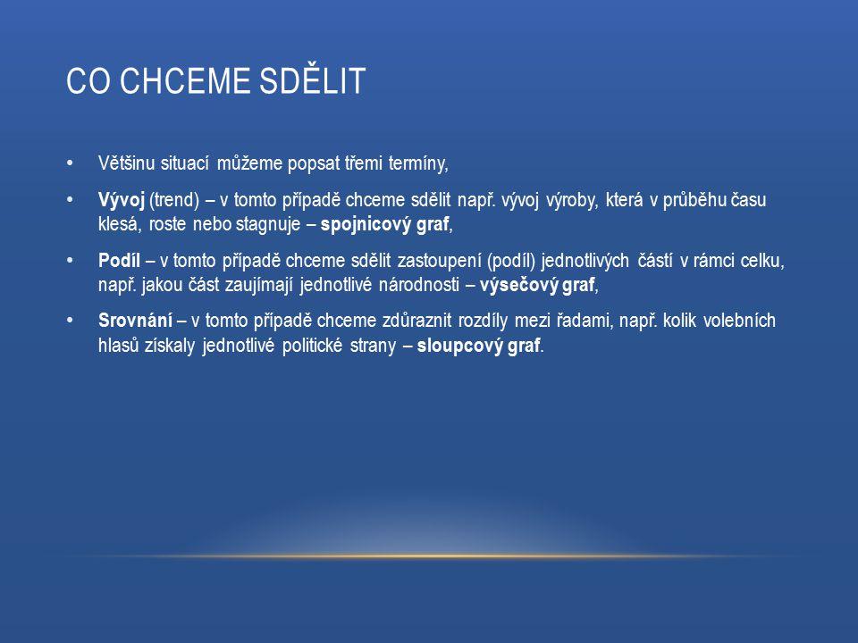 CO CHCEME SDĚLIT Většinu situací můžeme popsat třemi termíny, Vývoj (trend) – v tomto případě chceme sdělit např. vývoj výroby, která v průběhu času k