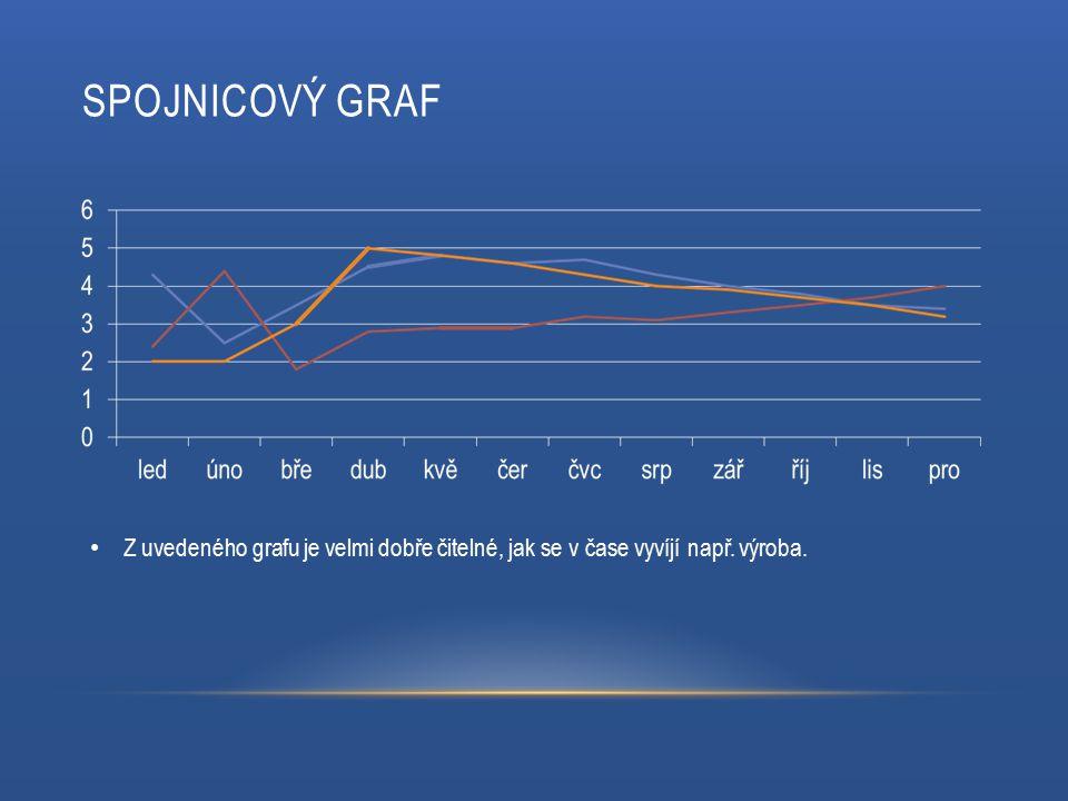 SPOJNICOVÝ GRAF Z uvedeného grafu je velmi dobře čitelné, jak se v čase vyvíjí např. výroba.
