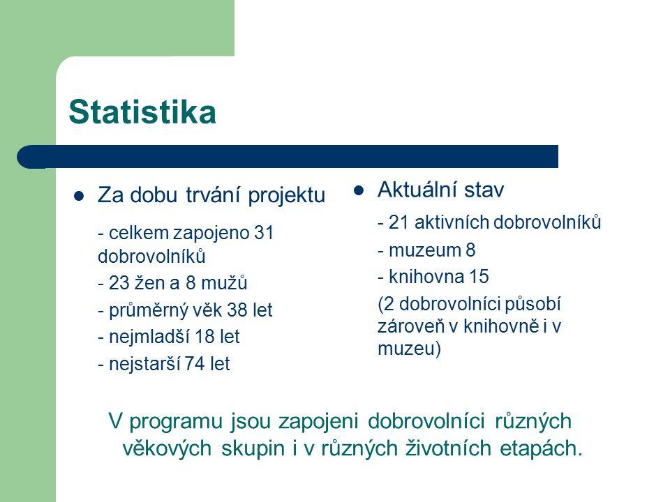 Statistika Aktuální stav - 21 aktivních dobrovolníků - muzeum 8 - knihovna 15 (2 dobrovolníci působí zároveň v knihovně i v muzeu) Za dobu trvání proj