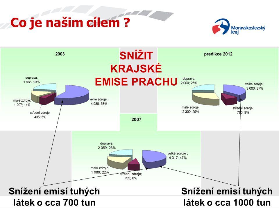 Zpřísnění emisních limitů v rámci integrovaného povolení ArcelorMittal Ostrava - koksovna