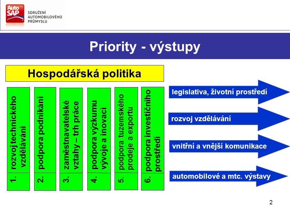 2 Priority - výstupy 2. podpora podnikání 4. podpora výzkumu vývoje a inovací 5. podpora tuzemského prodeje a exportu 6. podpora investičního prostřed