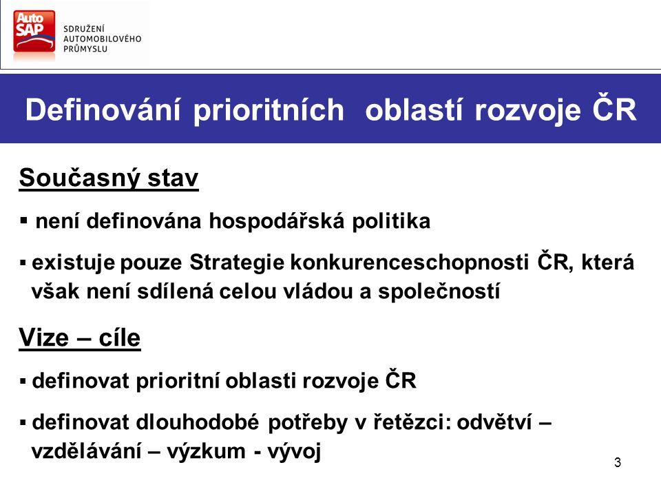 3 Definování prioritních oblastí rozvoje ČR Současný stav  není definována hospodářská politika  existuje pouze Strategie konkurenceschopnosti ČR, k