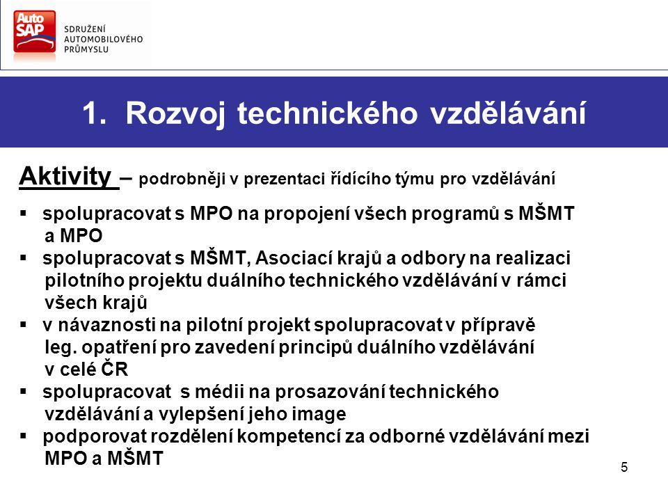 5 1. Rozvoj technického vzdělávání Aktivity – podrobněji v prezentaci řídícího týmu pro vzdělávání  spolupracovat s MPO na propojení všech programů s