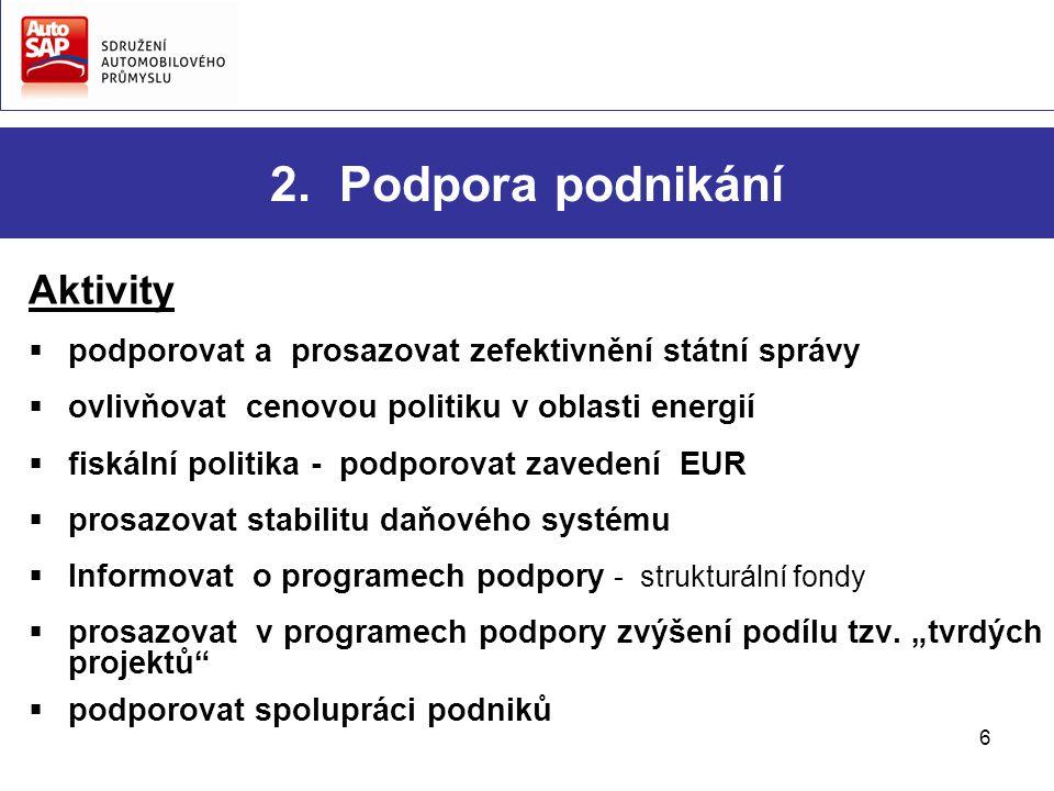 6 2. Podpora podnikání Aktivity  podporovat a prosazovat zefektivnění státní správy  ovlivňovat cenovou politiku v oblasti energií  fiskální politi