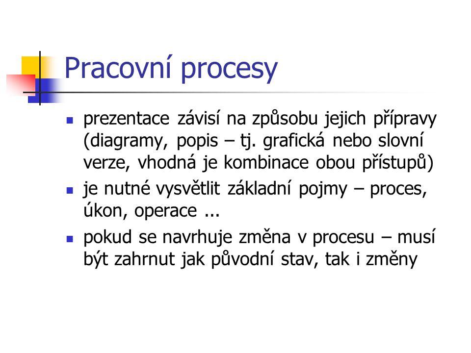 Pracovní procesy prezentace závisí na způsobu jejich přípravy (diagramy, popis – tj. grafická nebo slovní verze, vhodná je kombinace obou přístupů) je