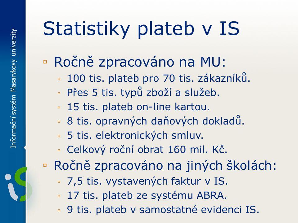 Statistiky plateb v IS ▫ Ročně zpracováno na MU: ▫ 100 tis.