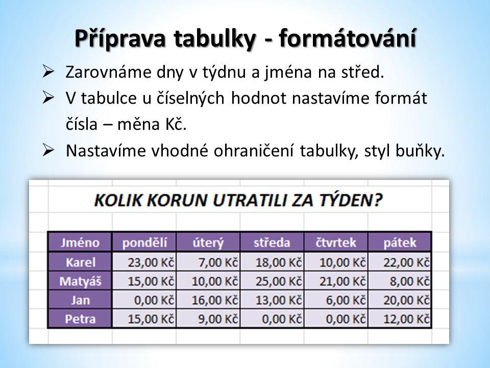 Příprava tabulky - formátování  Zarovnáme dny v týdnu a jména na střed.