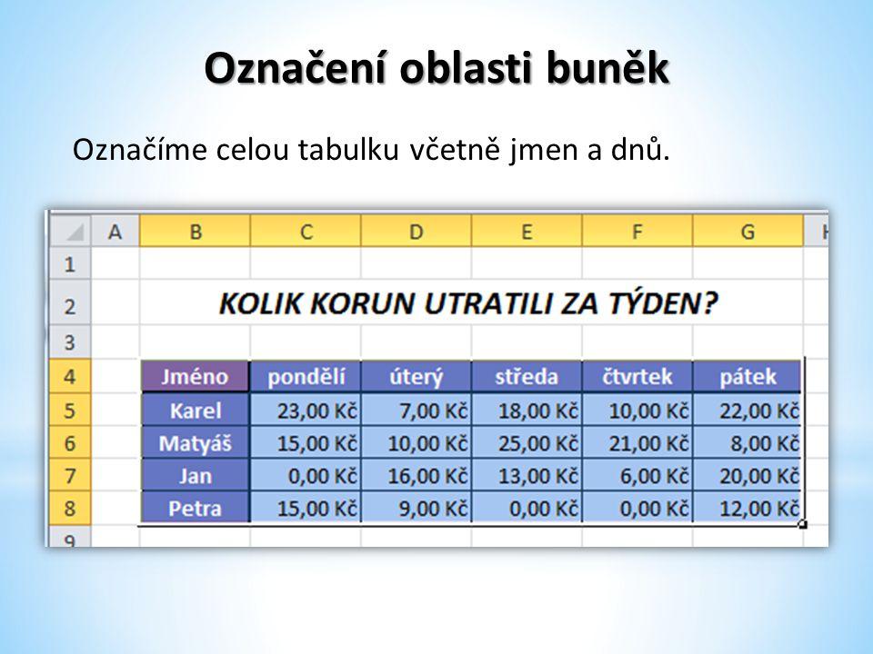 Označení oblasti buněk Označíme celou tabulku včetně jmen a dnů.