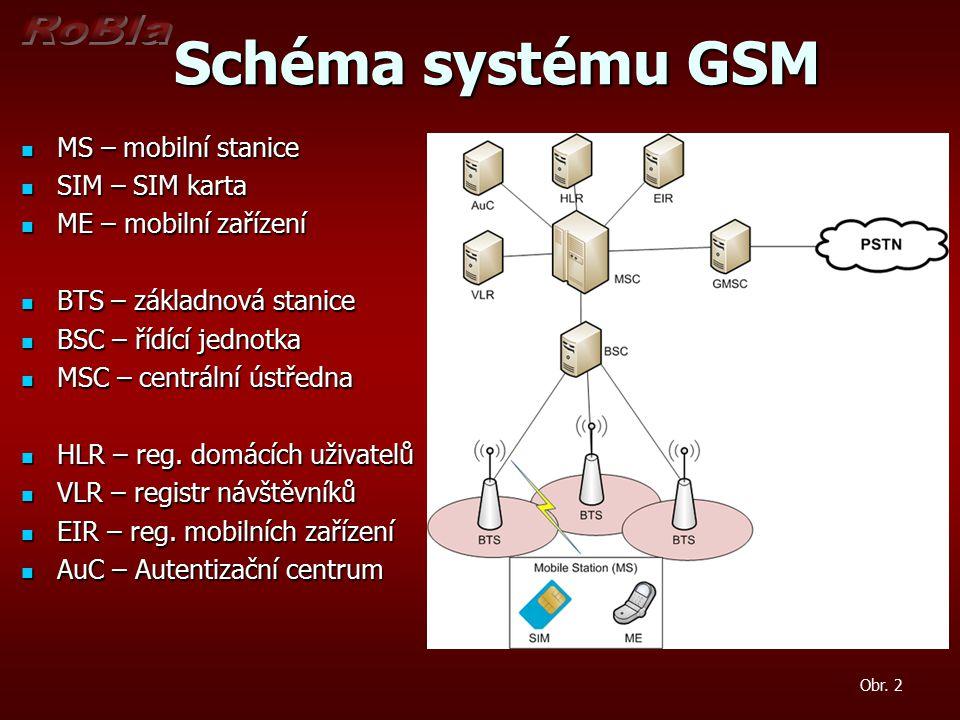 Schéma systému GSM Schéma systému GSM Obr.